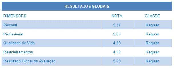 Resultados Globais Roda da Vida