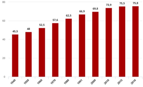 gráfico aposentadoria ao longo das décadas