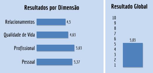 Roda da Vida - Gráfico de Resultados por Dimensão e Global