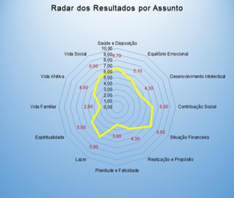 Roda da Vida - Radar dos Resultados por Assunto