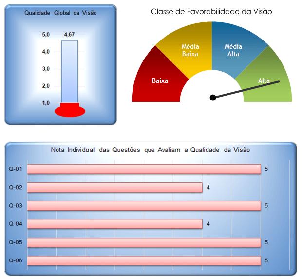 Gráficos avaliação de Visão