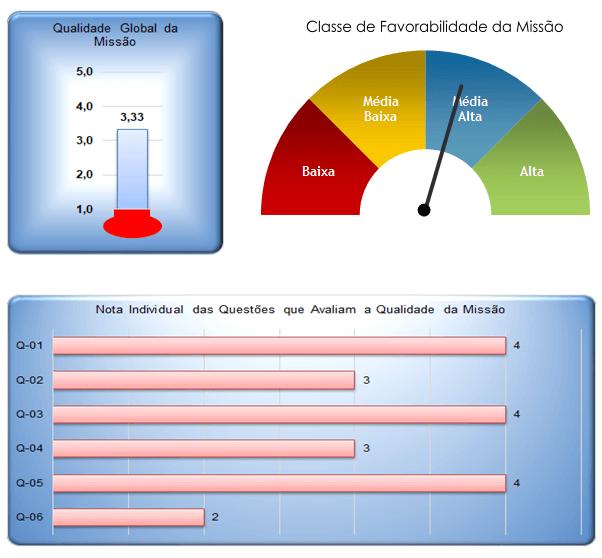 Gráficos avaliação de Missão Pessoal