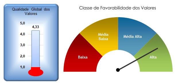 Gráficos avaliação de valores