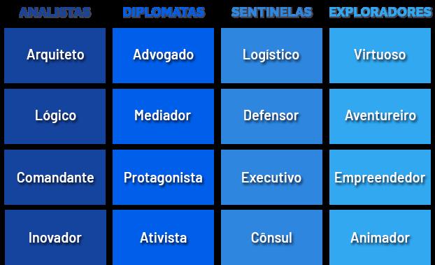 Tipos Psicológicos do Modelo MBTI
