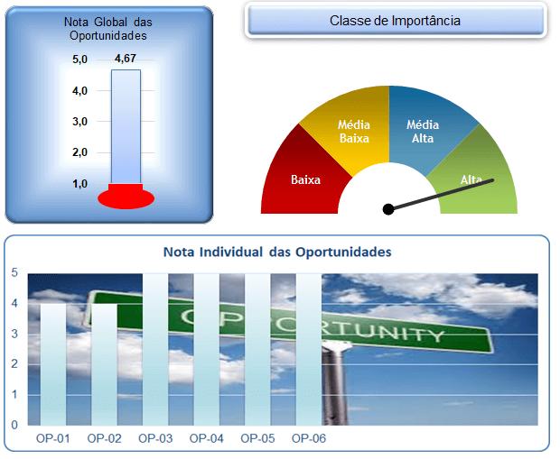 Gráficos Avaliação das Oportunidades