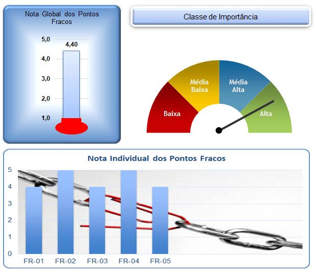 Gráficos Avaliação dos Pontos Fracos