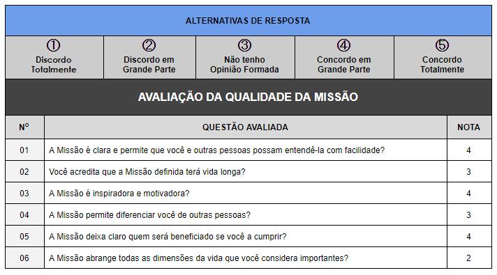 Tabela avaliação de Missão Pessoal