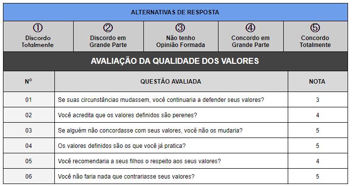 Tabela avaliação de valores