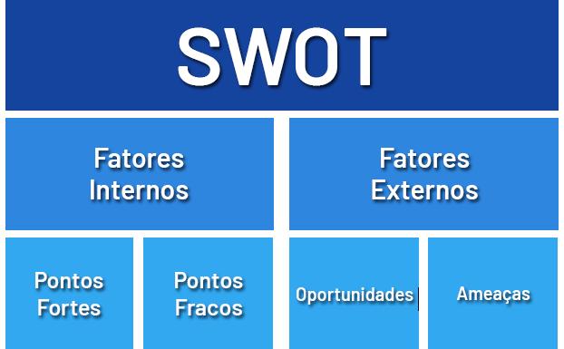 Elementos MAtriz SWOT