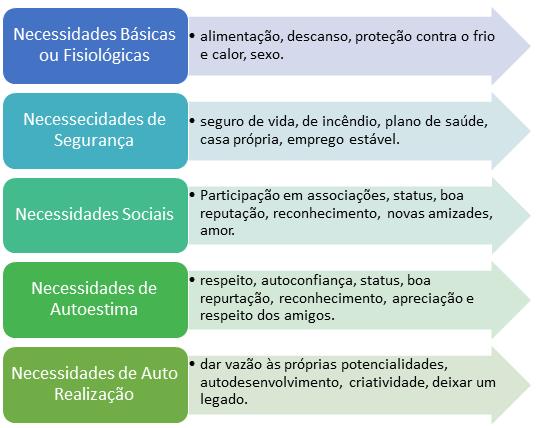 Detalhamento da Hierarquia das necessidades de Maslow