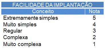 facilidade de implantação