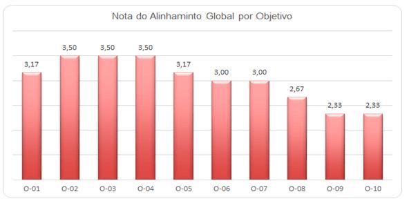 gráfico avaliação alinhamento objetivos estratégicos
