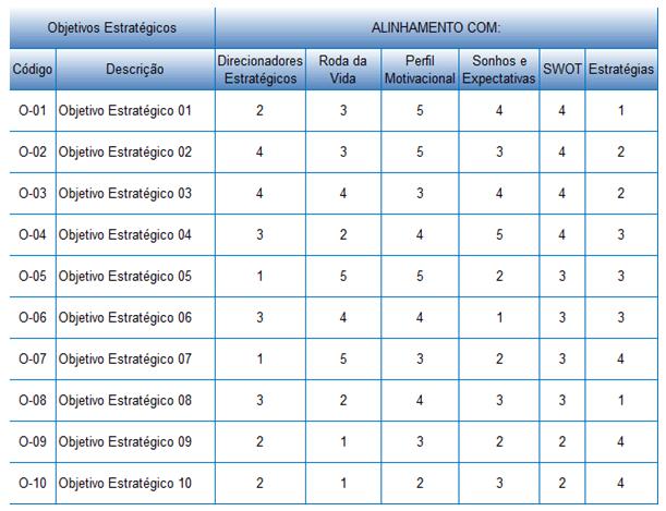 tabela avaliação alinhamento objetivos estratégicos