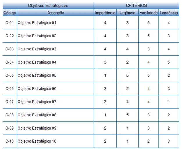 tabela avaliação prioridade objetivos estratégicos