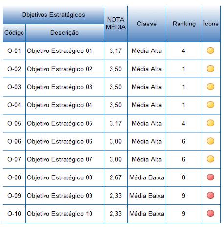 tabela ranking avaliação alinhamento objetivos estratégicos