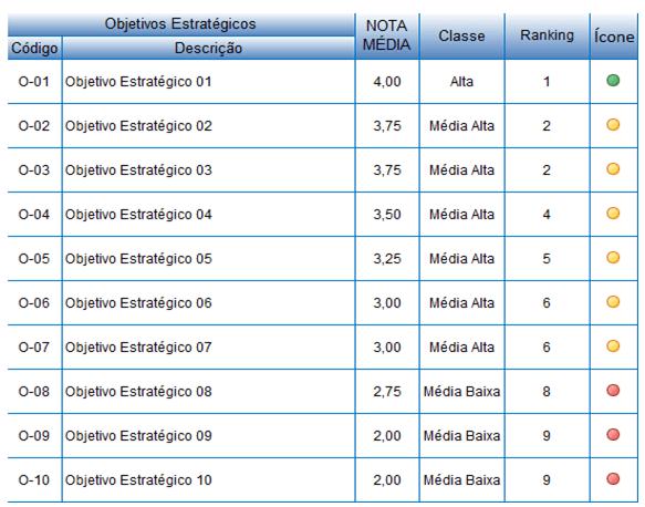 tabela ranking avaliação prioridade objetivos estratégicos